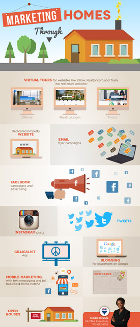 Marketing Homes Through