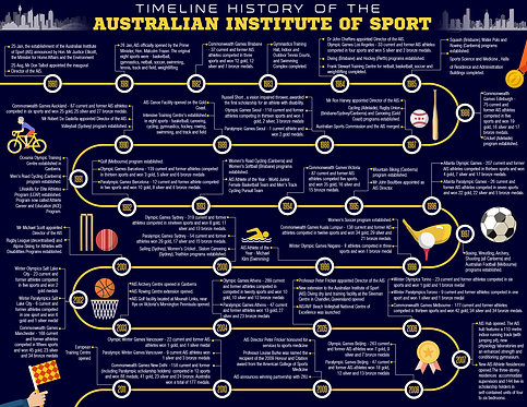 Australian Institute Of Sport Infographic