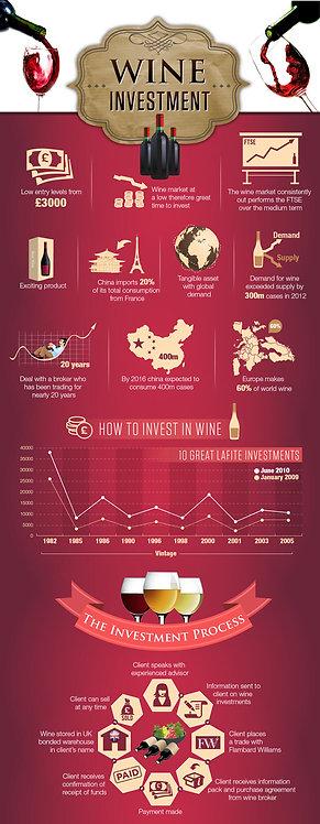 Wine Investment Infographic