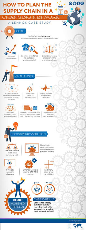 How to Plan the Supply Chain in A Changing Network Infographic