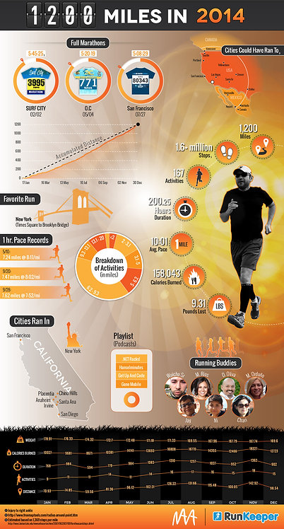 1200 Miles in 2014 Infographic