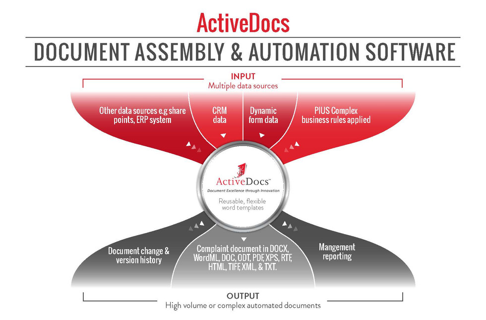 Active Docs Document Assembly & Automation Software
