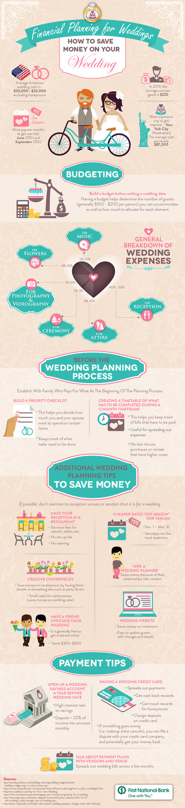 Financial Planning For Weddings