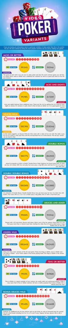 Video Poker Variants