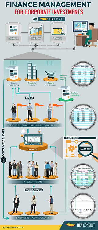 Financial Management for Corporation Investment Infographic