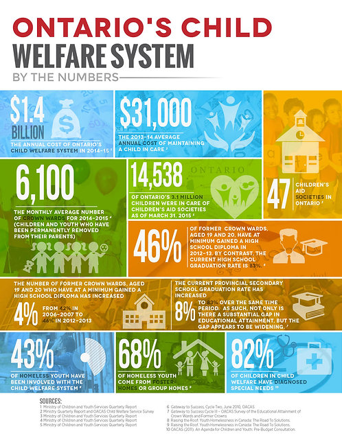 Ontario's_Child_Welfare_System_by_The_Numbers_Infographic