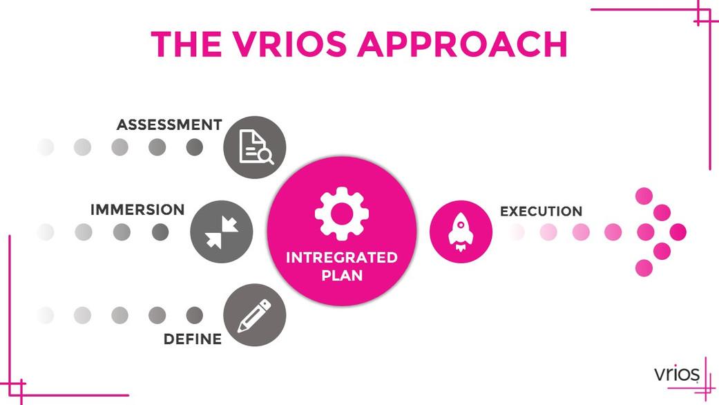 The Vrios Approach