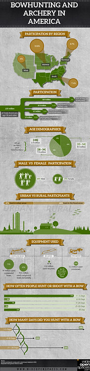 Bowhunting and Archery in America Infographic