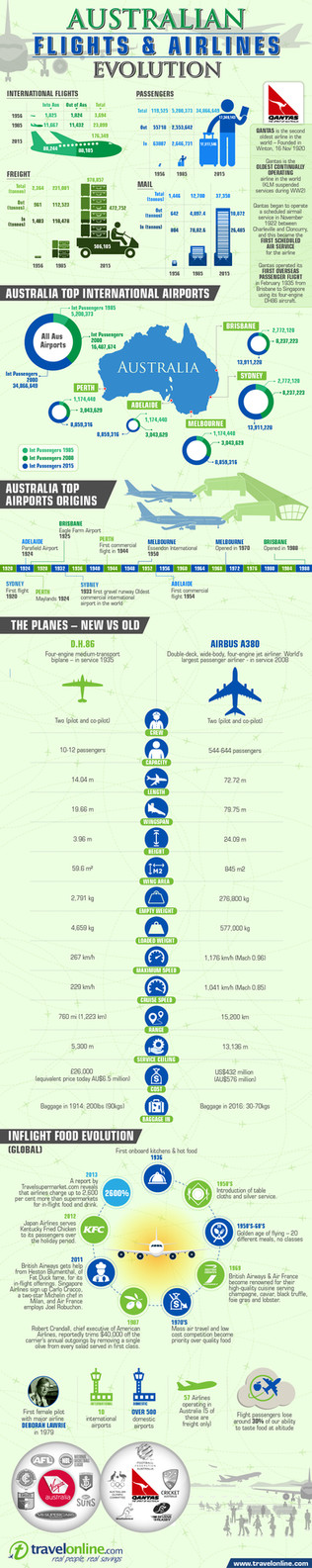 Australian Flights & Airlines Evolution