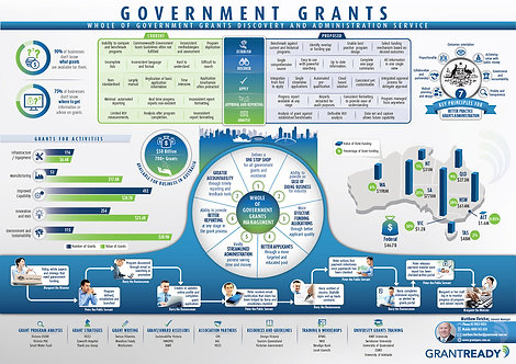 Government Gants Discovery and Administration Infographic