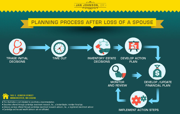 Planning Prrocess After Loss A Spouse Brochure