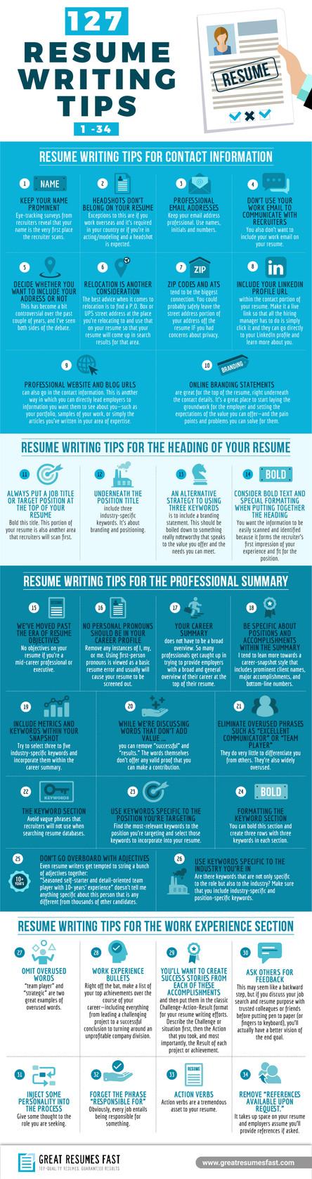 127 Resume Writing Tips