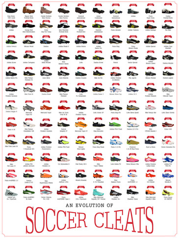 An Evolution of Soccer Cleats