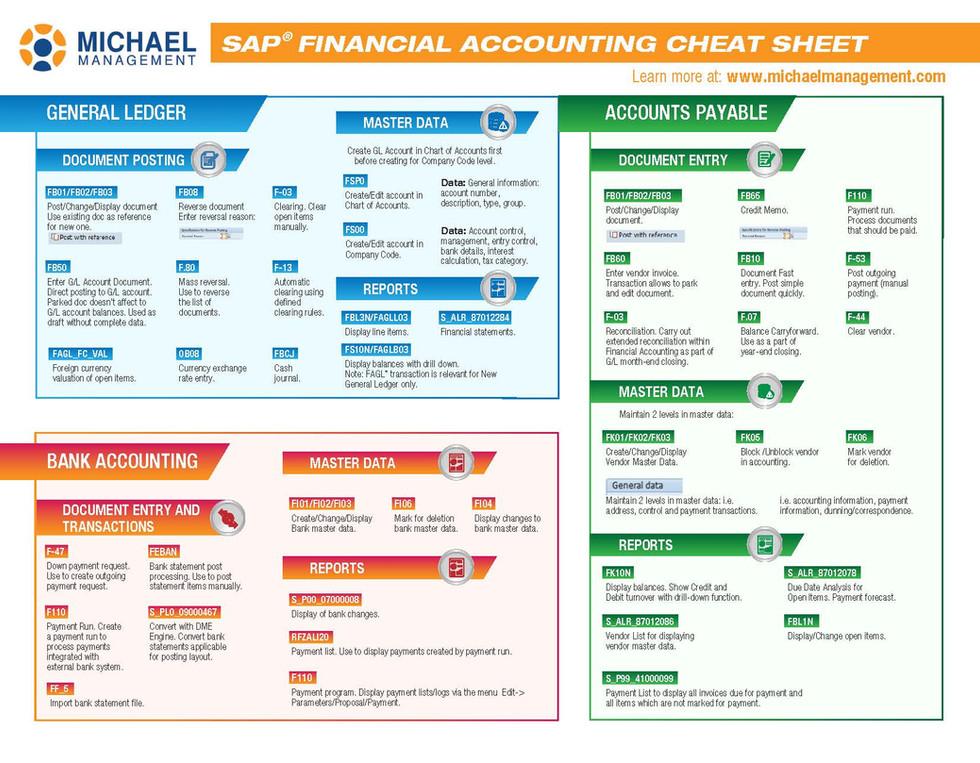 Financial Accounting Cheat Sheet Brochures