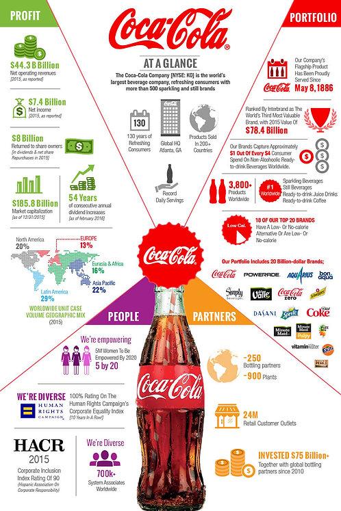 Coca-Cola Infographic