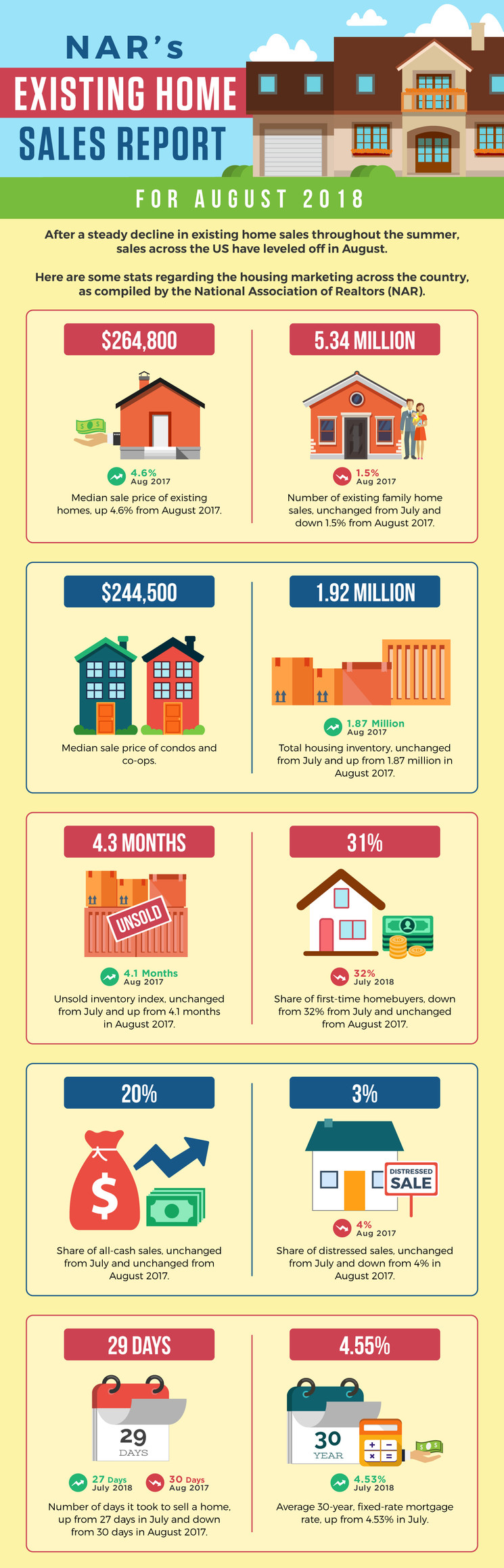 NAR's Existing Home Sales Report for August 2018