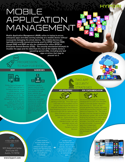 Mobile Application Management Infographic