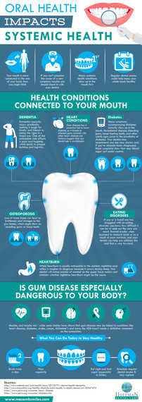 Oral Health Impacts Systemic Health