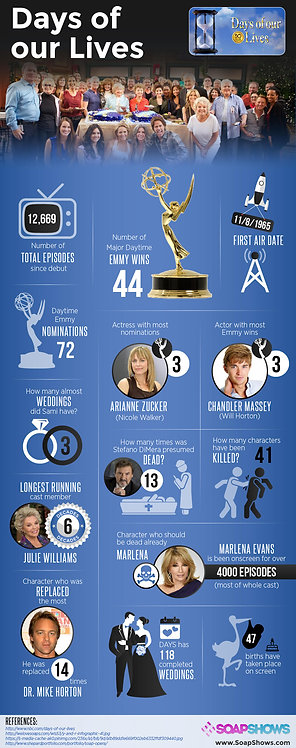 Days of our lives Infographic