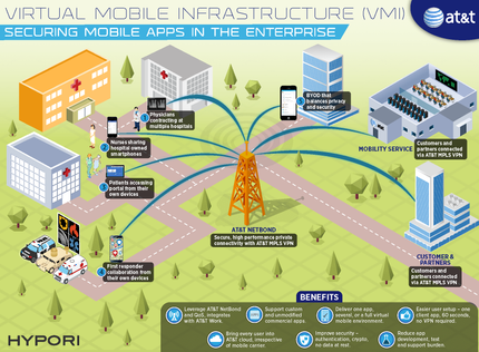 Virtual Mobile Infrastructure (VMI) Securing Mobile Apps in the Enterprise