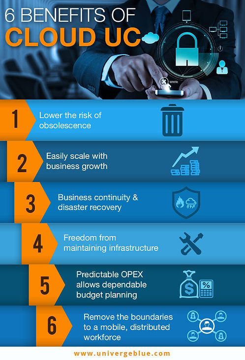 6 Benefits of Cloud Uc Infographic