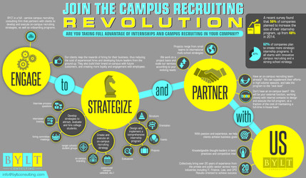 Join The Campus Recruiting Revolution