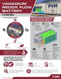 Vanadium Redox Flow Battery
