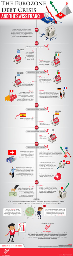 The Eurozone Debt Crisis And The Swiss Franc