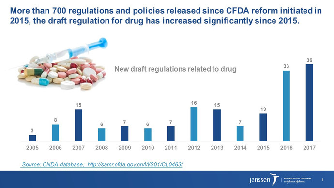 Key Regulatory Environment Changes and Opportunities in China