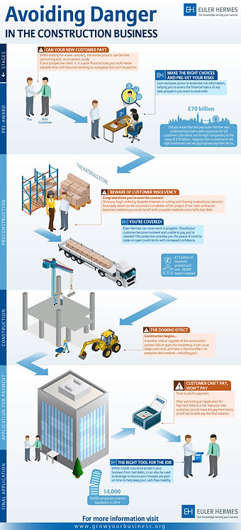 Avoiding Danger in the Construction Business Infographic