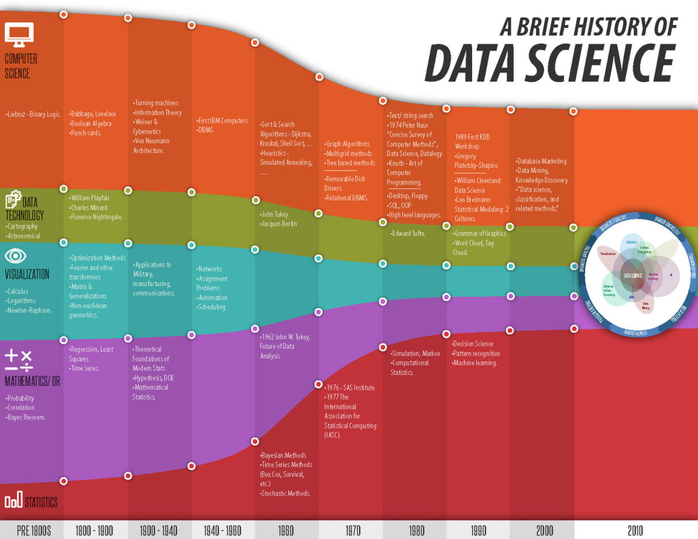 A Brief History of Data Science Brochure
