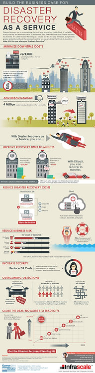Build Business Case for Disaster Recovery as a Service Infographic