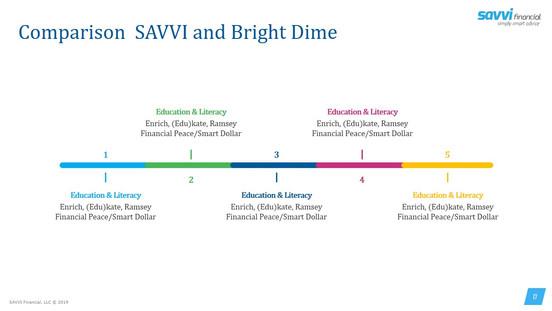 Savvi Financial Wellness Benefits (17).J