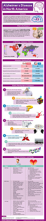 Alzheimer's_Disease_in_North_America_Infographic
