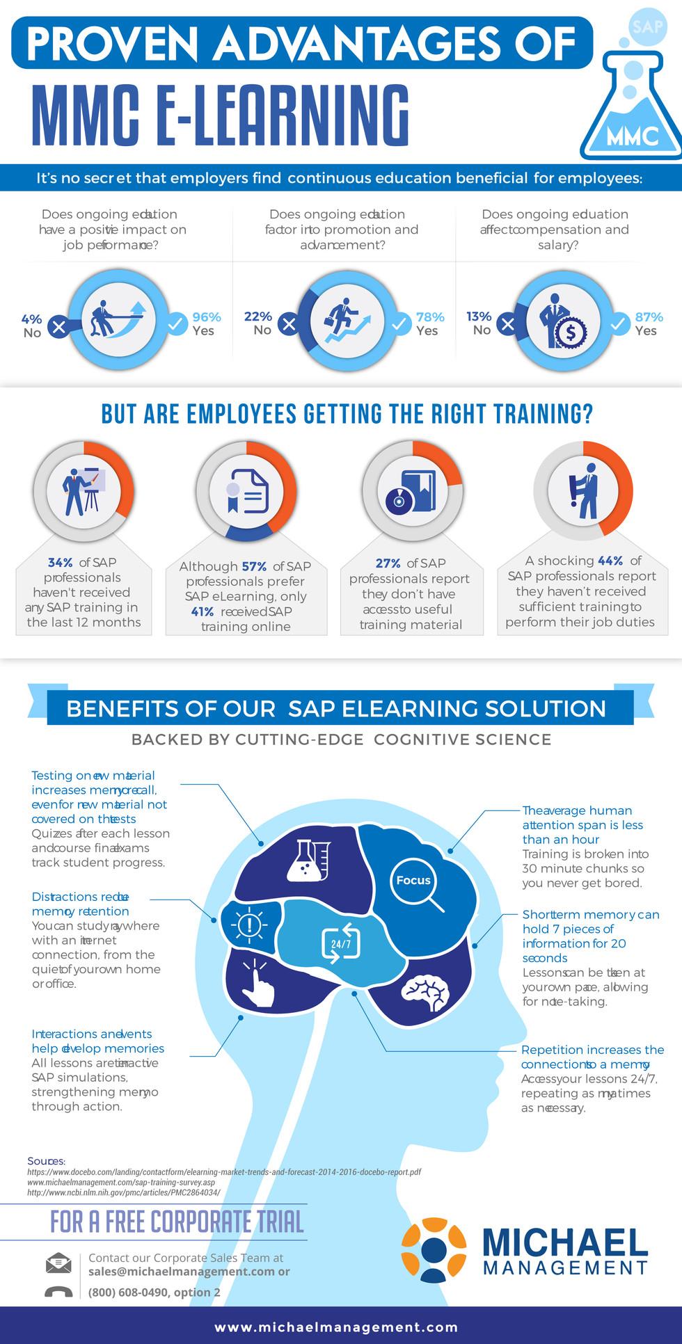 Proven Advantage of MMC E-Learning