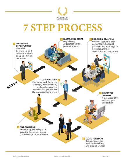 7 step process