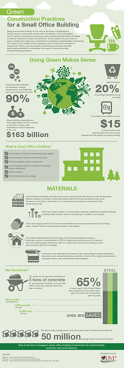 Green Construction Practices for a Small Office Building Infographic