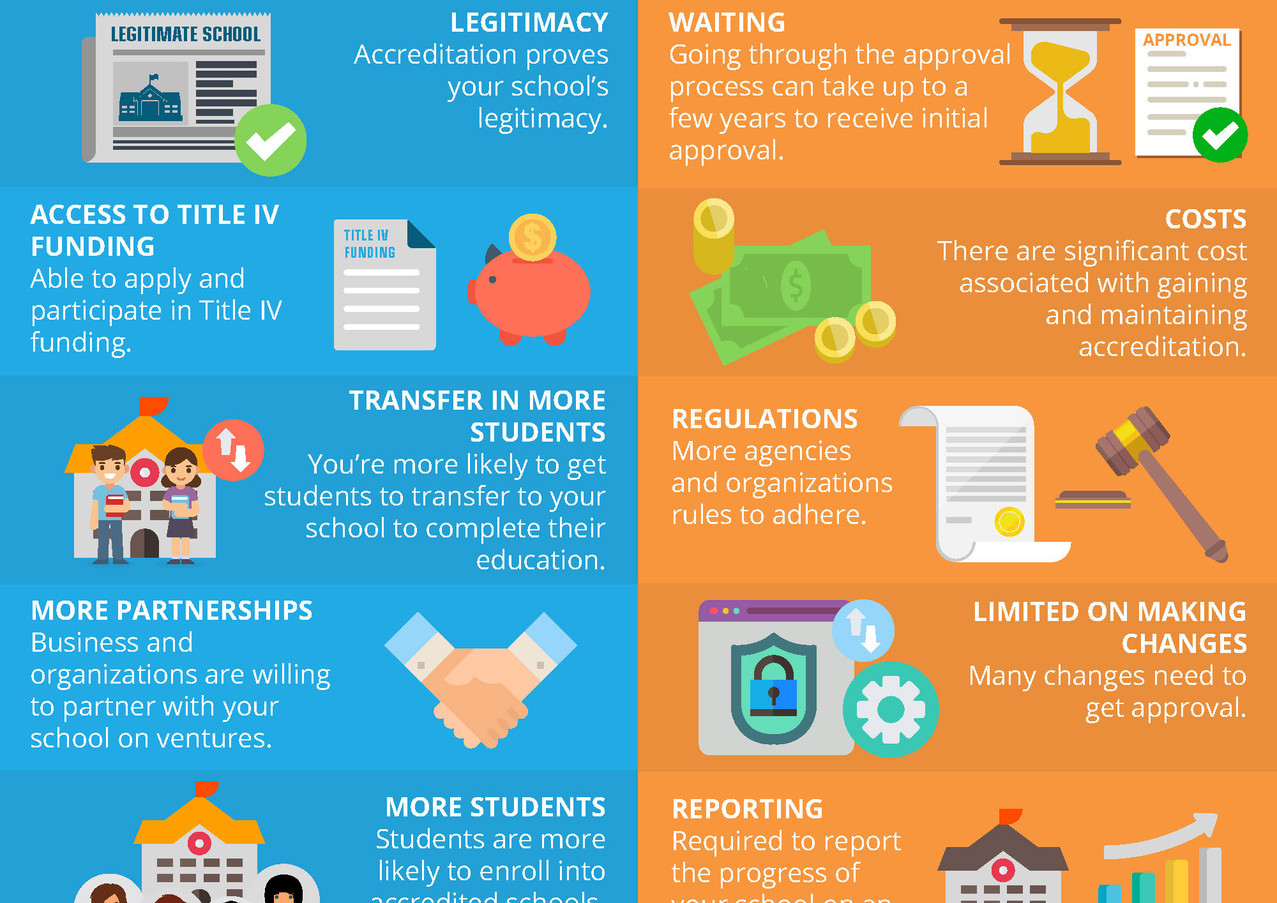 Pros & Cons of Accreditation