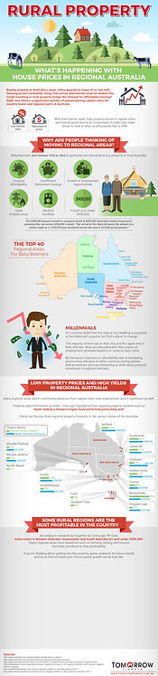 Rural Property Infographic