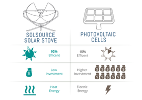 Solsource Solar Stove vs Photovoltaic Cells