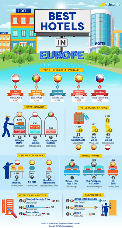 Best Hotels in Europe Infographic