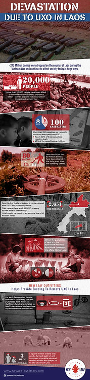 Devastation Due to UXO In Laos Infographic