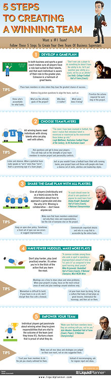 5 Steps to Creating a Winning Team Infographic