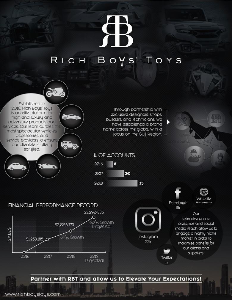 Rich Boy's Toys