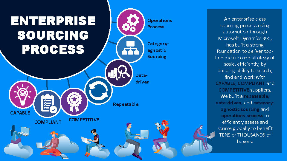 Enterprising Sourcing Process Brochures