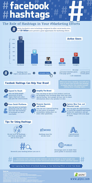 Facebook Hashtags Infographics