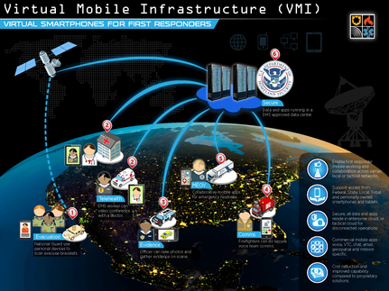 Virtual Mobile Infrastructure (VMI) Virtual Smartphones for First Responders