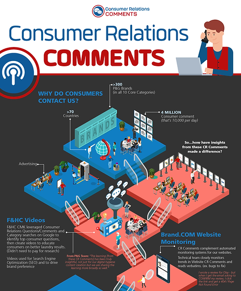 Consumer Relations Comments Infographic
