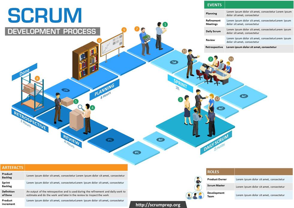Scrum Development Process Infographic