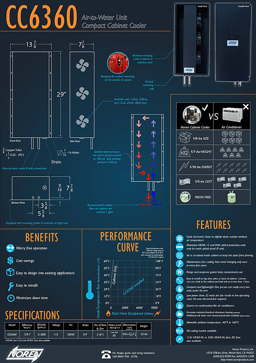 Air-to-water Unit Compact Cabinet Cooler Infographic